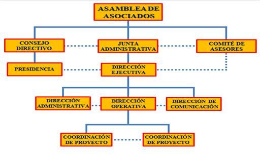 Modelo De Desarrollo Organizacional Para Osc